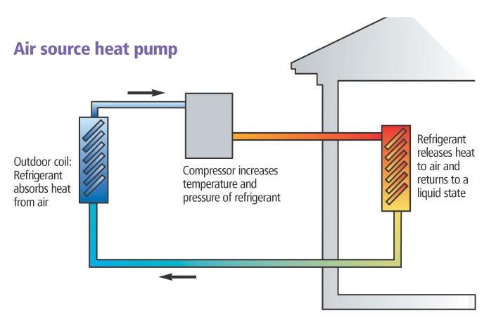 Diy Solar Heat Pump System Renewable Systems Technology