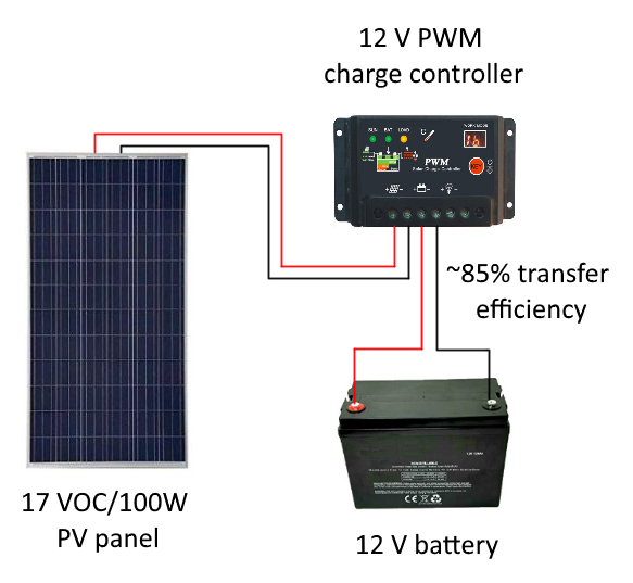 [SCHEMATICS_4JK]  Sizing Your Charge Controller & Inverter - Renewable Systems Technology | 240 Volt Solar Panel Wiring Diagram |  | Renewable Systems Technology